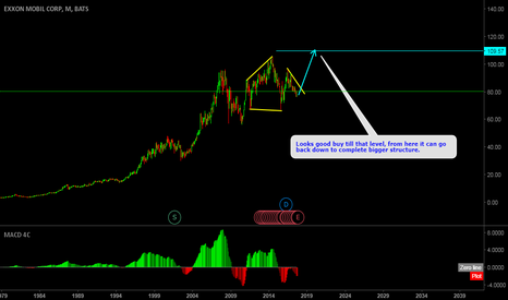 XOM: ExxonMobil Perfect long term buy opportunity.