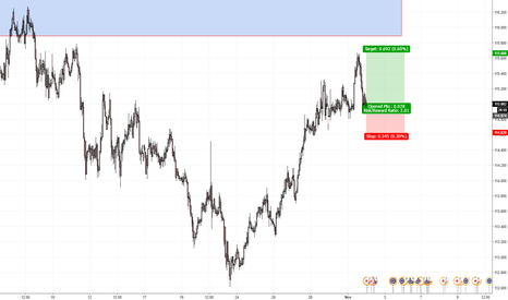 EURJPY: Just one move