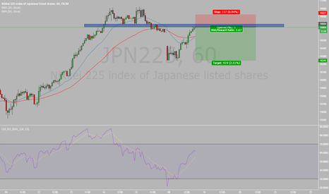 JPN225: Sell Nikkei
