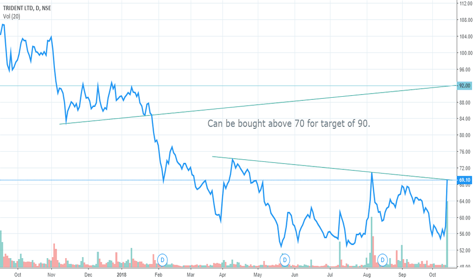 Trident Stock Price And Chart Tradingview