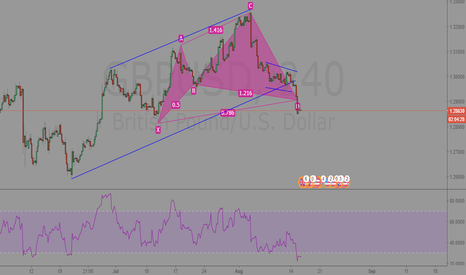 GBPUSD: GBPUSD 240min Cypher completion