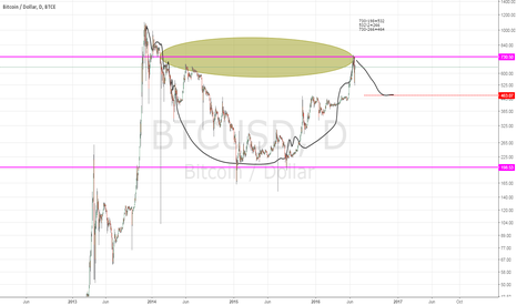BTCUSD: Bitcoin has formed a large Cup with handle