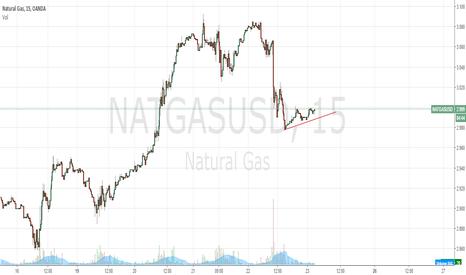 NATGASUSD: NAtural Gas 15 Minute