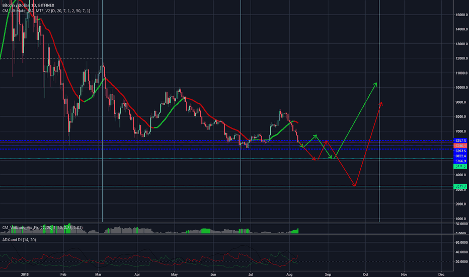 BTCUSD: BTC Market cycle lines up with September ETF