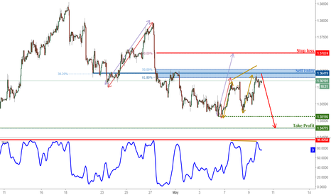 GBPCHF: GBPCHF Is Approaching Resistance, Prepare For A Reversal