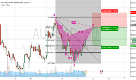 AUDCAD: Bear Cypher