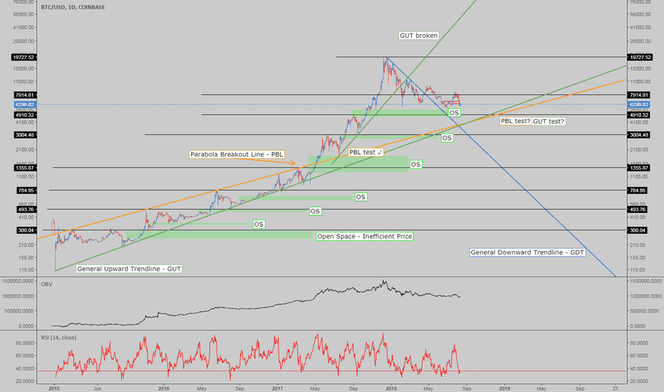 BTCUSD: Mt.BFX - BTC Efficiency Model - Parabolas & Trends