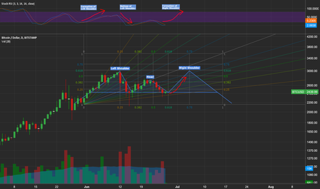 BTCUSD: BTC forming Head and Shoulders Pattern