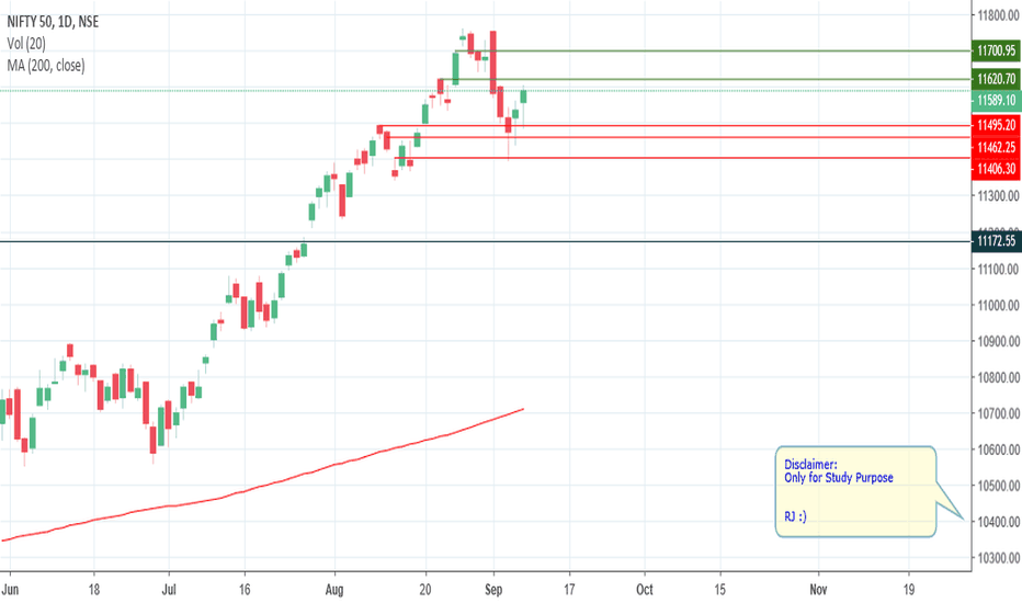 NIFTY: Nifty - Weekly Review - 09-09-2018