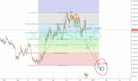 XAUUSD: The Extreme Case of GOLD