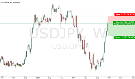 USDJPY: short usd jpy