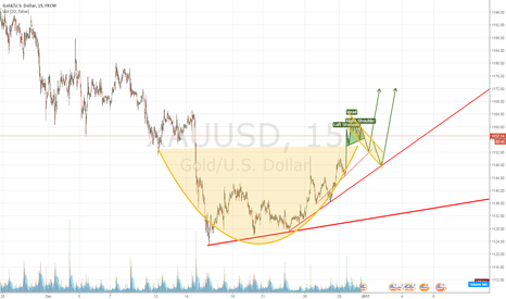 XAUUSD: Head & Shoulders leading to a possible Cup & Handle on Gold
