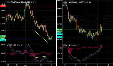 EURAUD: EURAUD set for a rally? Intraday buy opportunity