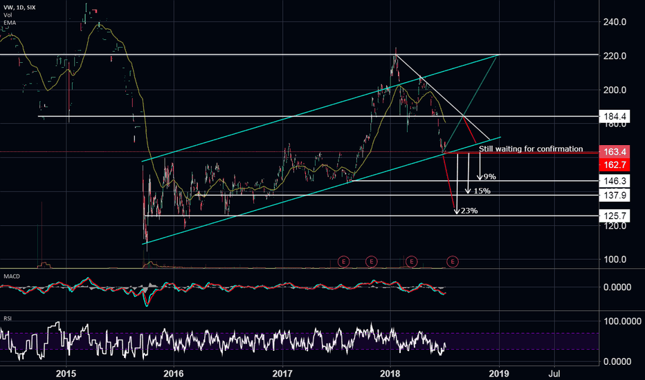 VW: just an idea from a unexperienced trader (update)