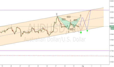 AUDUSD: AUDUSD can buy now or wait the retest to the channel