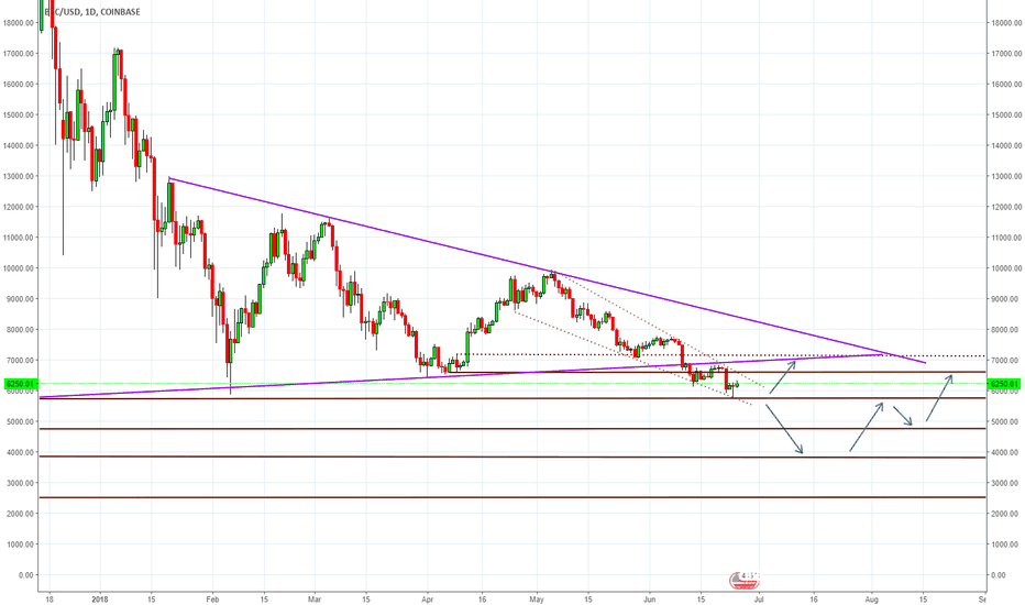 BTCUSD: BTC These are the strongest possibilities