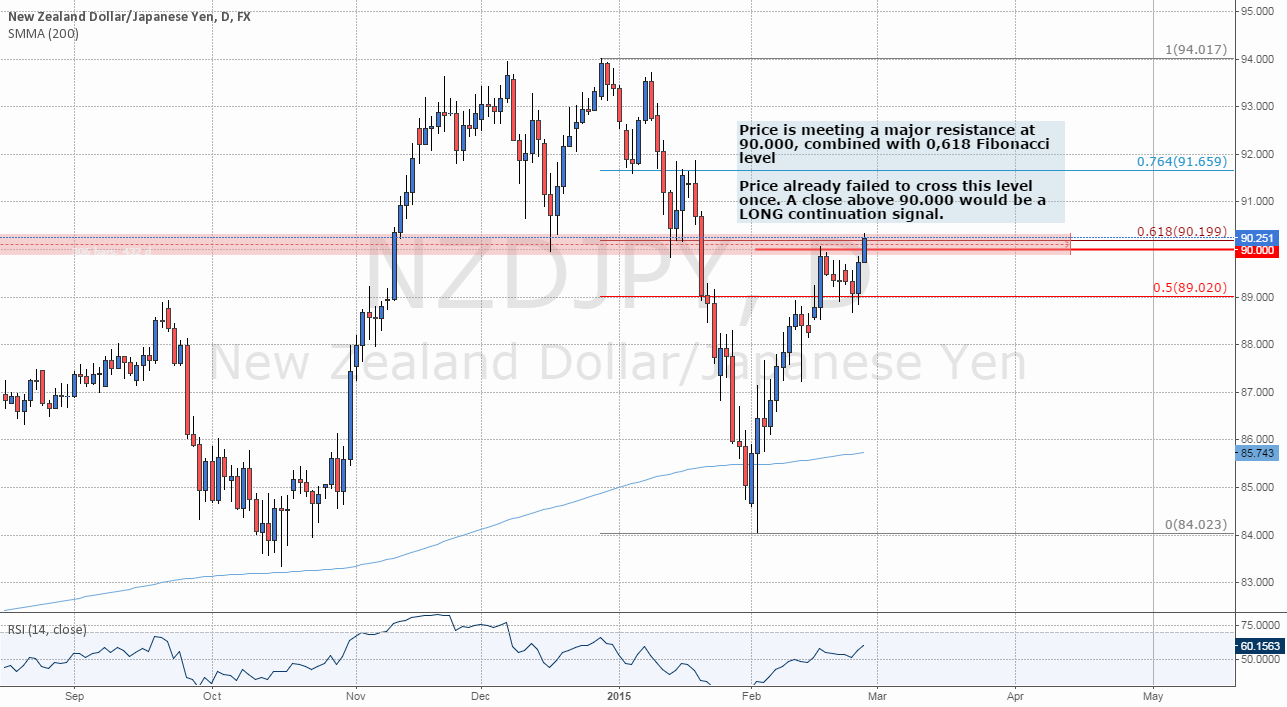 Level To Watch: #NZDJPY Meeting a Major Resistance at 90