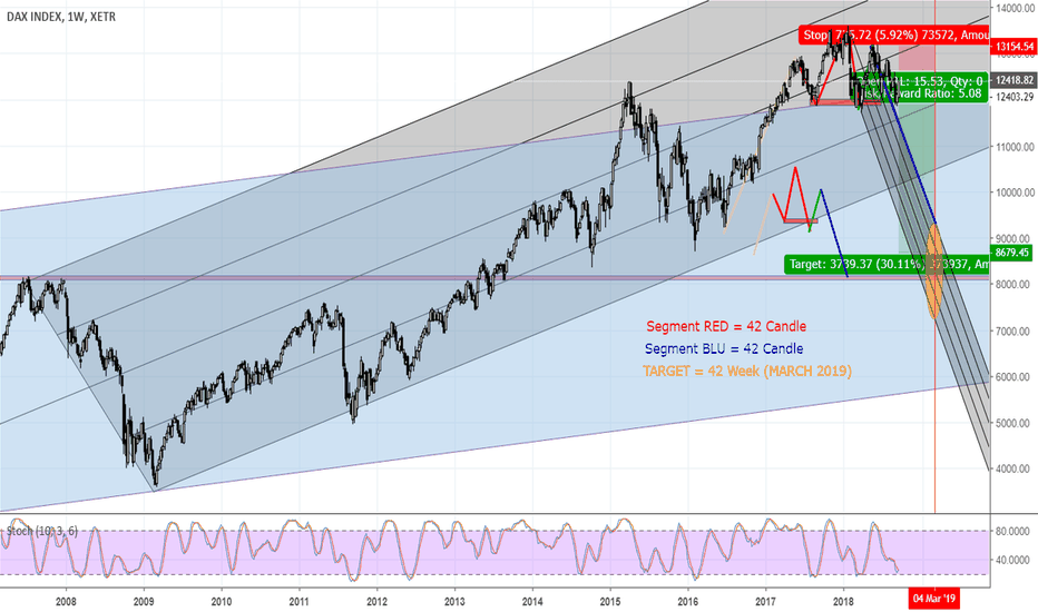 DAX: DAX in the coming Months