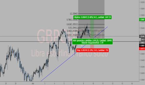 GBPCHF: Posible Compra  GBPCHF