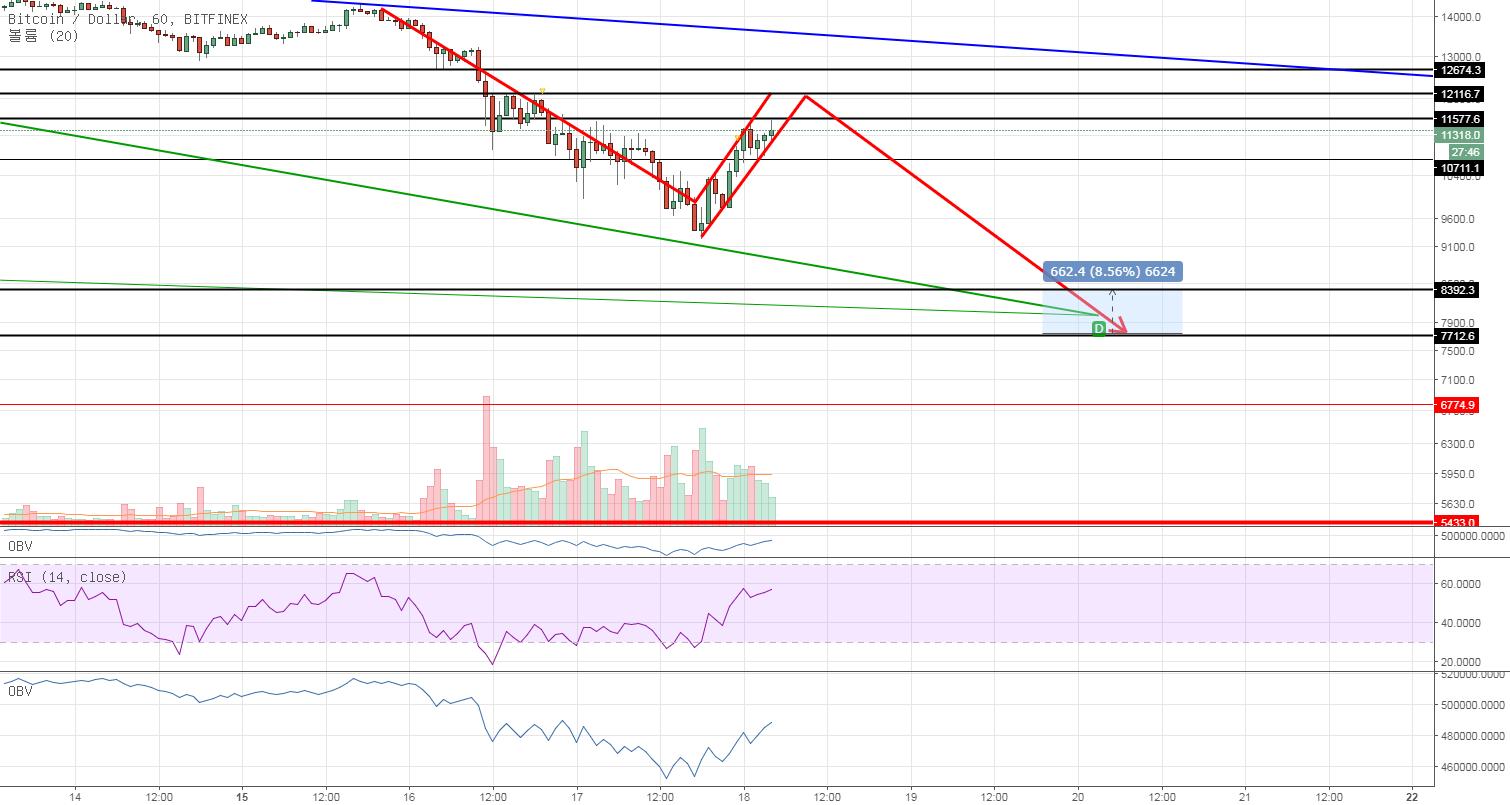 BTC/USD 브리핑