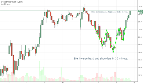 SPY: Price at resistance. stops need to be moved.