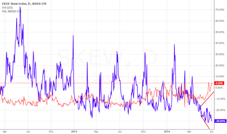 SKEW: CBOE SKEW vs VIX divergence