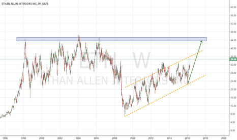 ETH: Ethan Allen, likely to test the $44 level