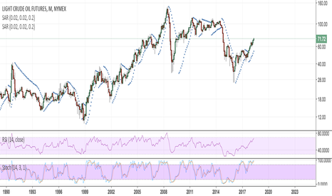 CL1!: BRENT