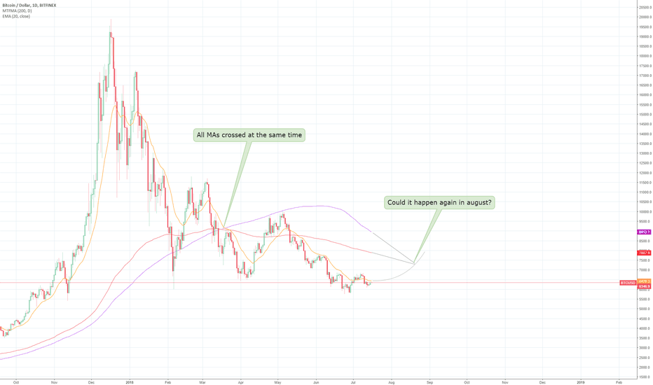 BTCUSD: 3 MAs crossed at the same time. Could happen again in August?