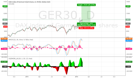 GER30: DAX is on fire.