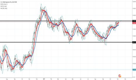 USDJPY: USDJPY  Technical and fundemental analysis