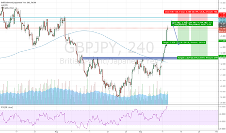 GBPJPY: GBP/JPY Possible resistence