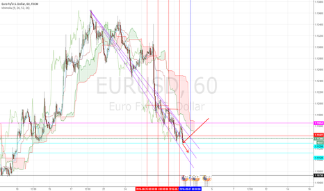 EURUSD: THE BREAK OF THE SUPPORT LINE?))))))
