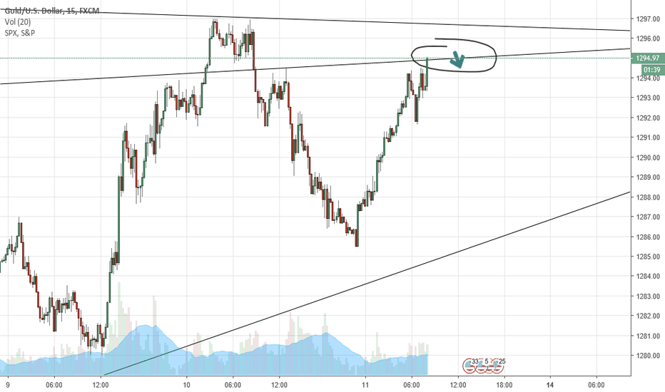 XAUUSD: Going short... But long is seemingly also a good option