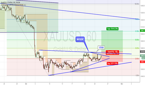 XAUUSD: XAUUSD waiting BreakOut Triangle Pattern