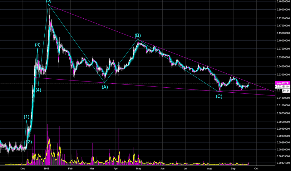 TRXUSD: TRX gearing up or gearing down...