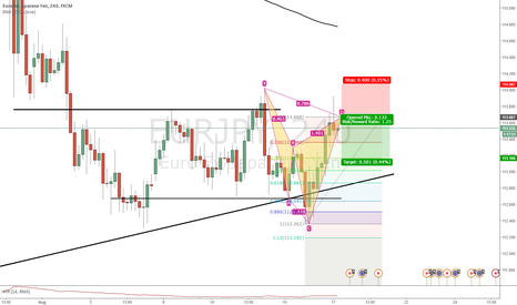 EURJPY: EURJPY - Cypher Pattern Completion