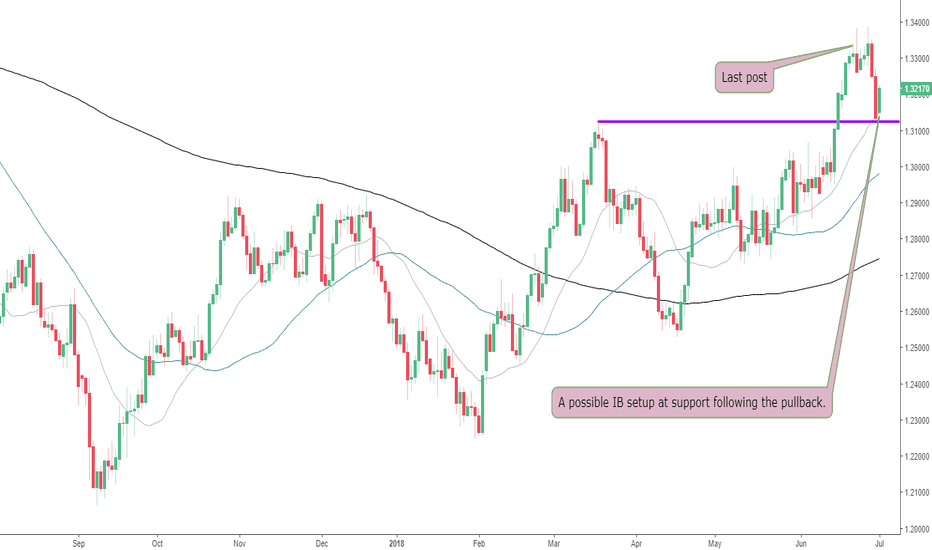 USDCAD: USDCAD Pulls Back to Support