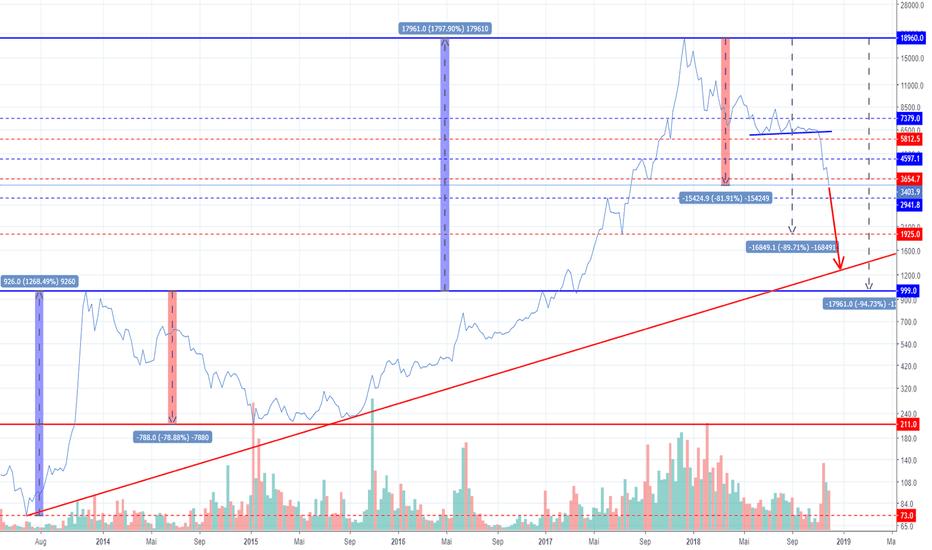 BTCUSD: Bitcoin in 2019