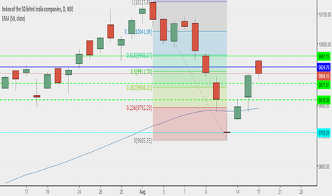 NIFTY: todays levels for  nifty