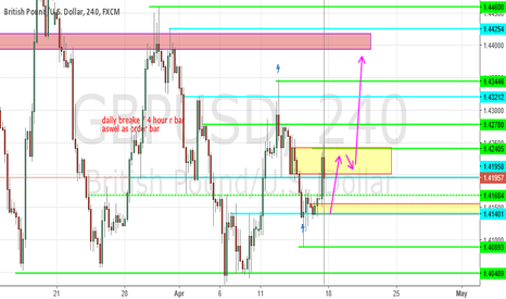 GBPUSD: GBP USD BUY AND HOLD REGARDLESS of it drops to short