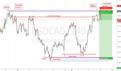 USDCAD: UsdCad Fakeout