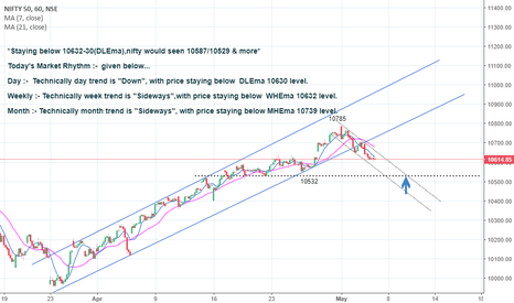 NIFTY: *Staying below 10632-30,nifty would seen 10587/10529 & more*