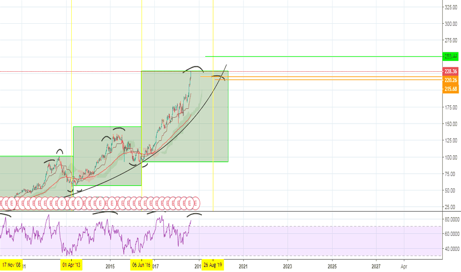 AAPL: APPL Possibilities for next growth and retracement