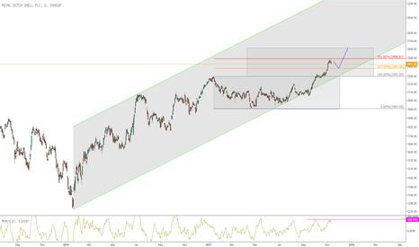 RDSA: Bestandsaufnahme FTSE100: Royal Dutch Shell fast ausgreizt