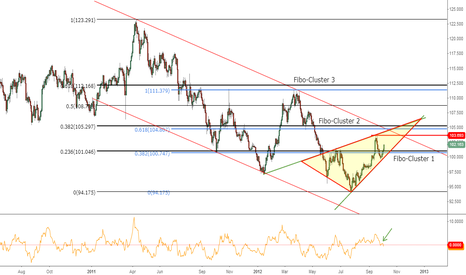 EURJPY: Recovery against the YEN !