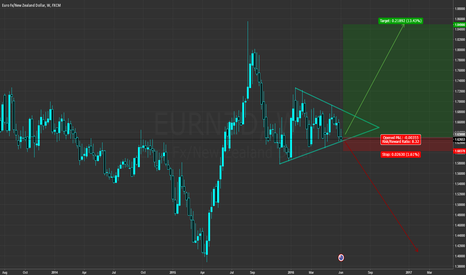 EURNZD: Enthusiastic EUR/NZD Long
