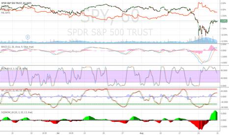 SPY: Bear Market Territory settling - SPY vs. FXE