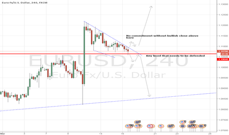 EURUSD: EURUSD - Buy/Sell Opportunities
