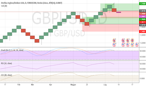 GBPUSD: GBP/ USD